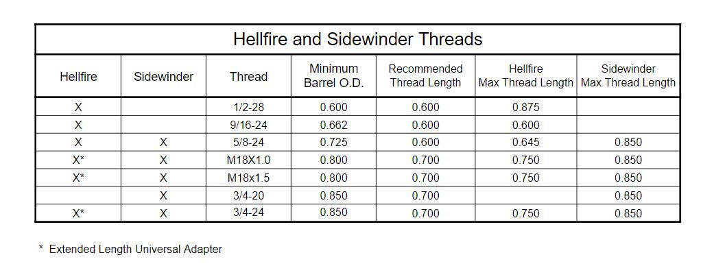 Hellfire Self Timing Muzzle Brake